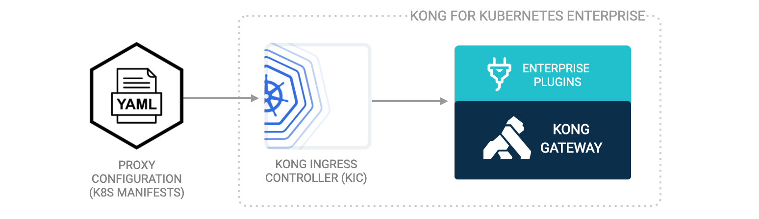 Kong for Kubernetes Enterprise
