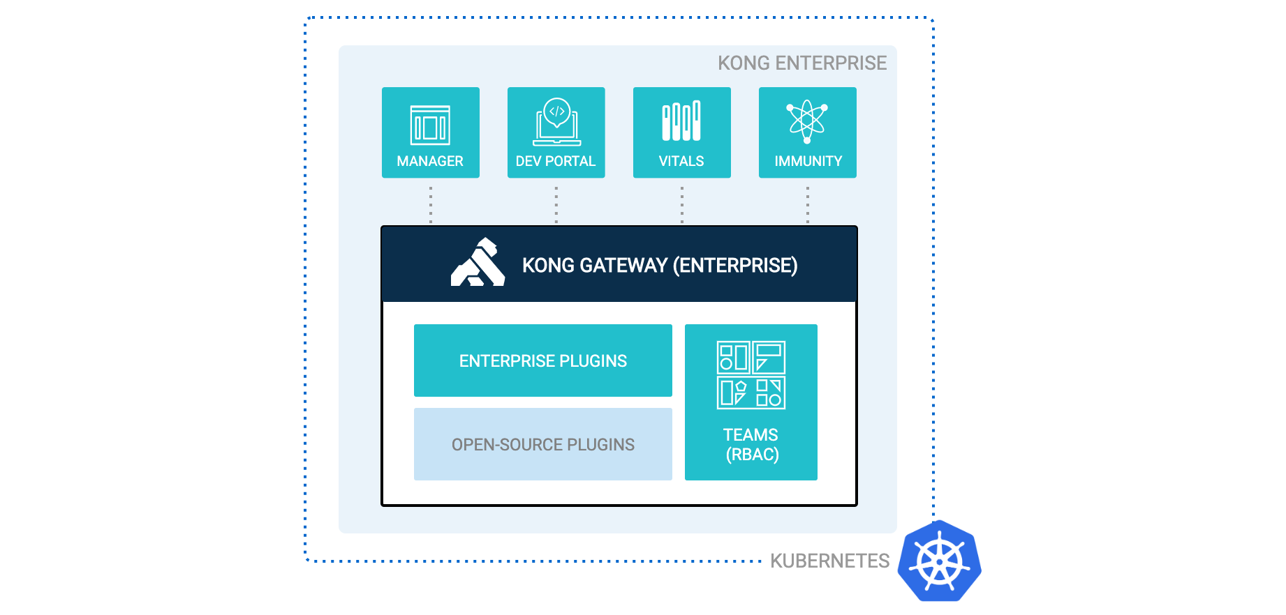Kong Enterprise on Kubernetes
