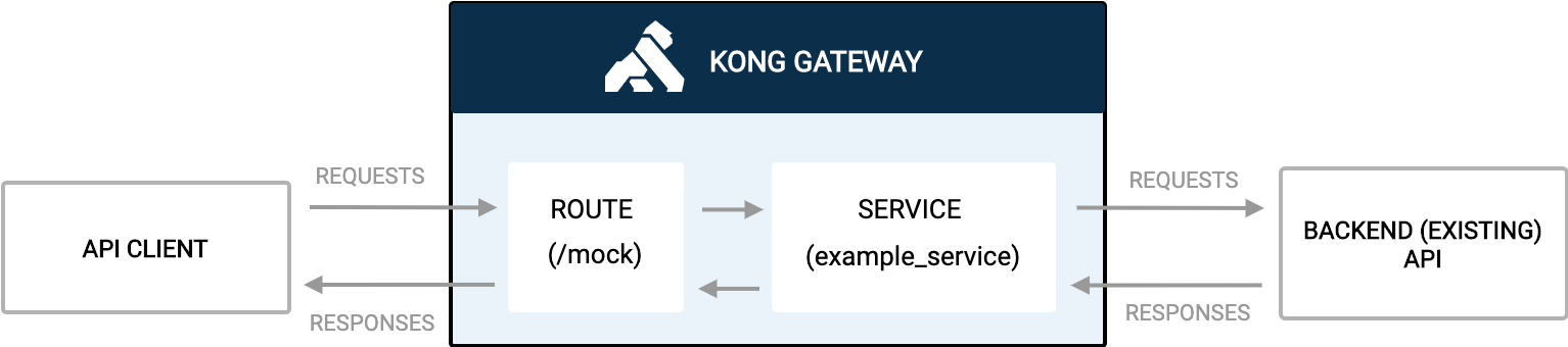 Services and routes